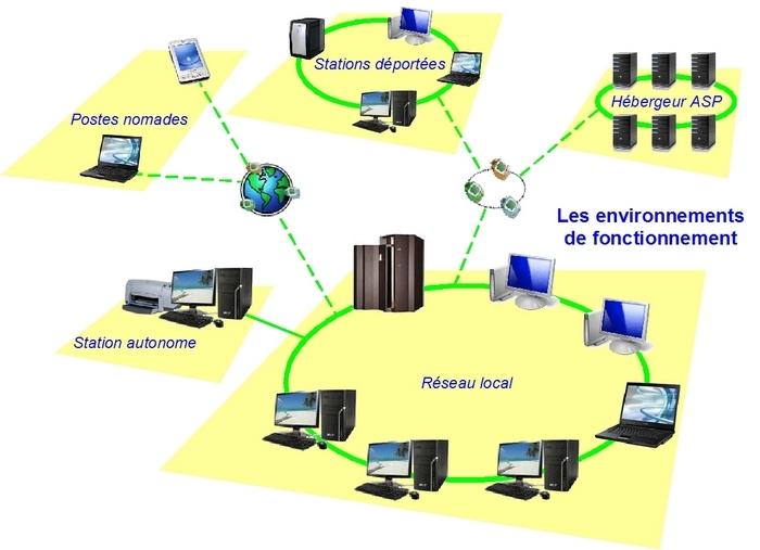 Work flow logiciel pour ma gestion des frais for Definition architecture informatique